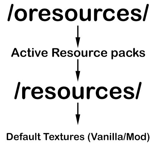 Resource loader Mod 1.16/1.15.2
